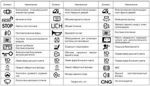 пиктограммы предохранителей и их обозначение нанесённые на крышке