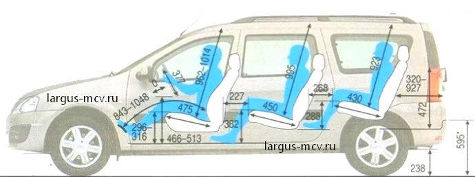 Лада ларгус габариты багажника