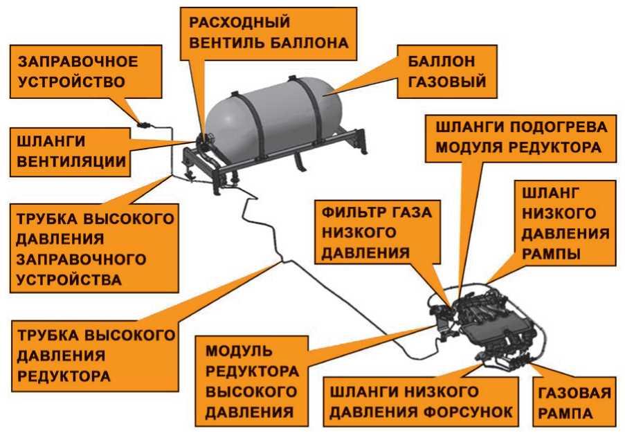 Перевод ларгус на газ